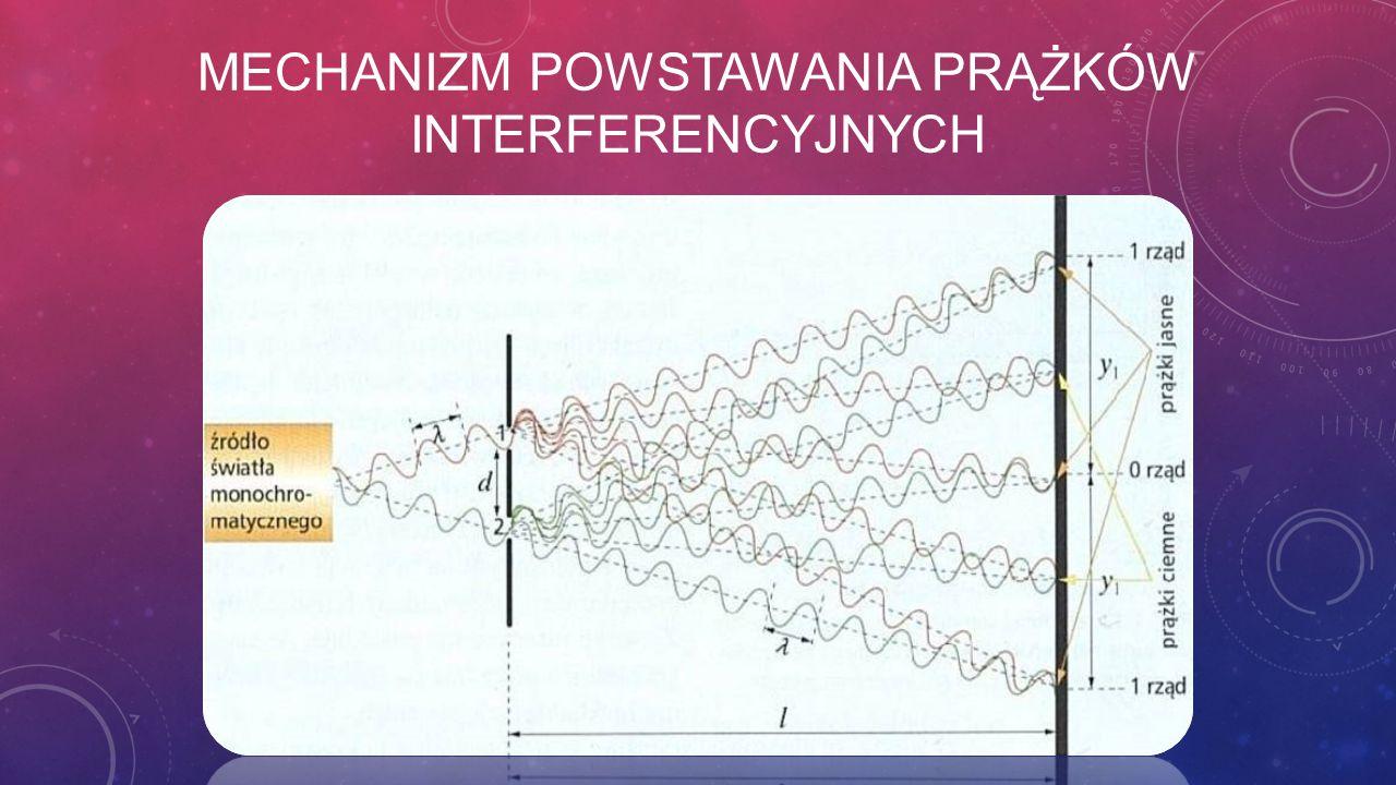 Mechanizm powstawania prążków interferencyjnych