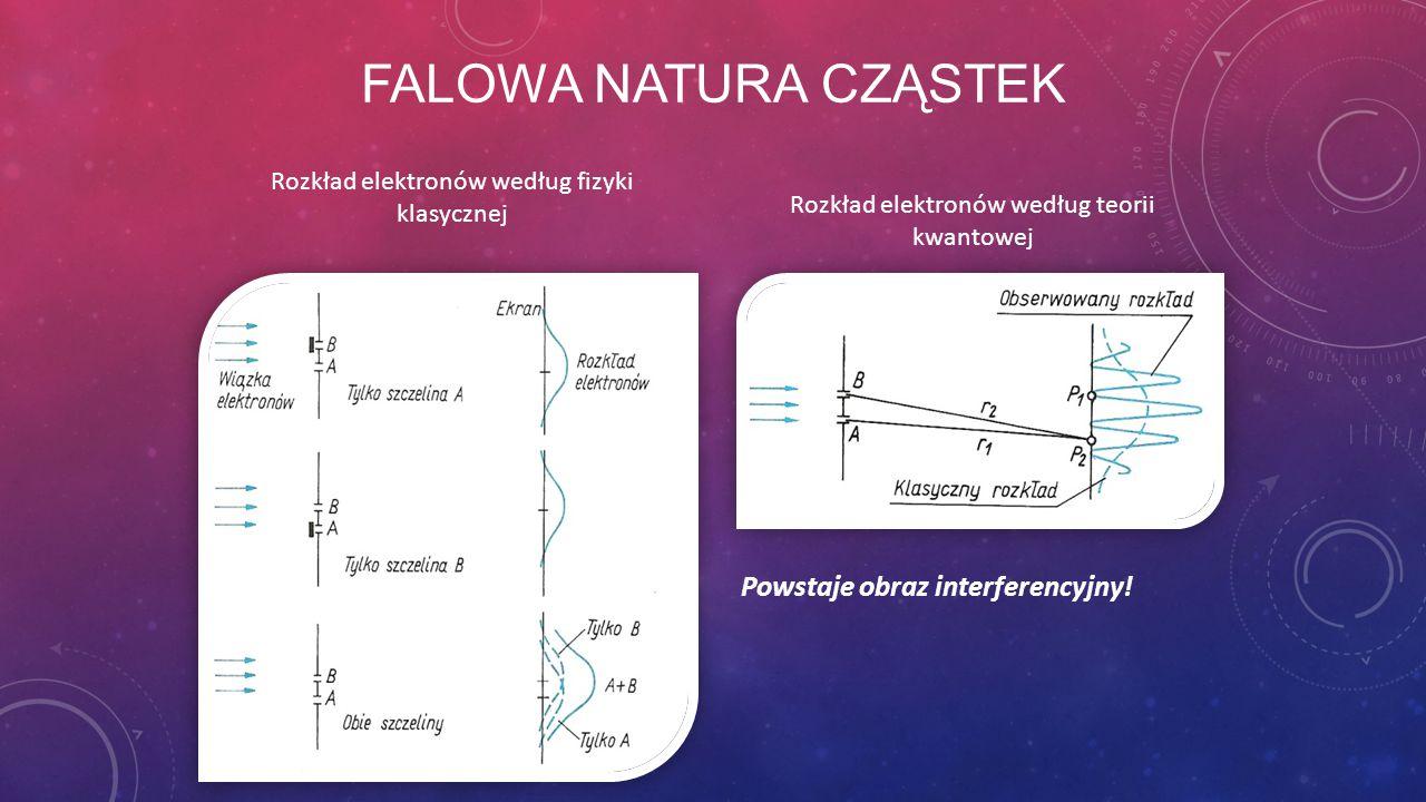 Falowa natura cząstek Powstaje obraz interferencyjny!