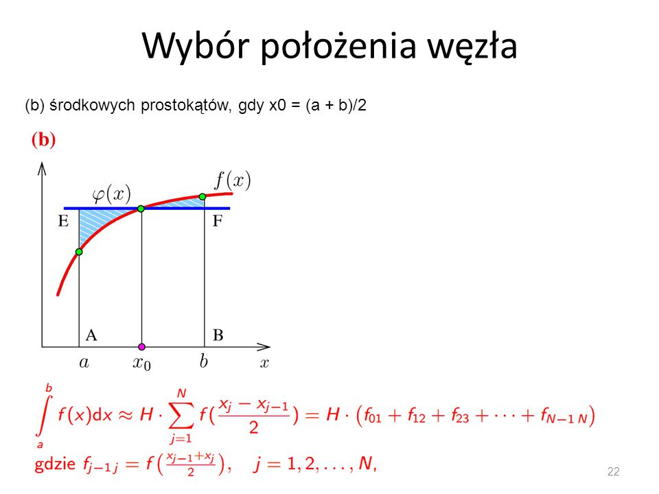 Wybór położenia węzła (b) środkowych prostokątów, gdy x0 = (a + b)/2