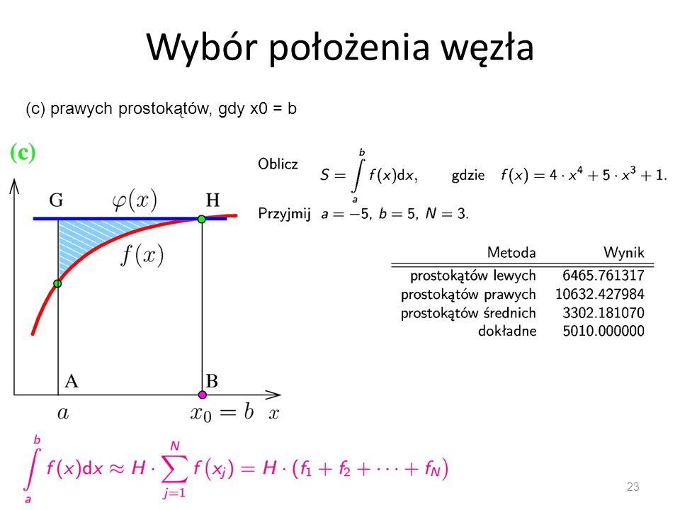 Wybór położenia węzła (c) prawych prostokątów, gdy x0 = b