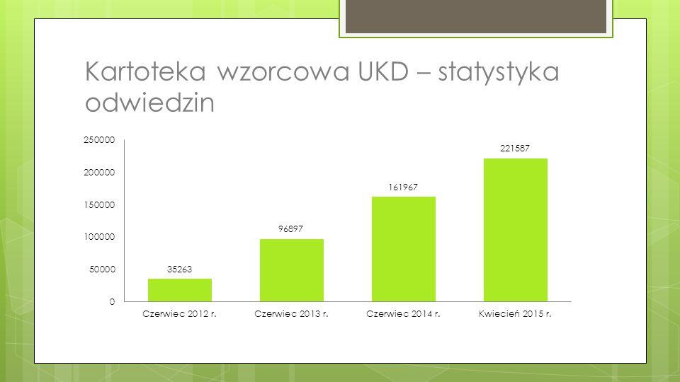 Kartoteka wzorcowa UKD – statystyka odwiedzin