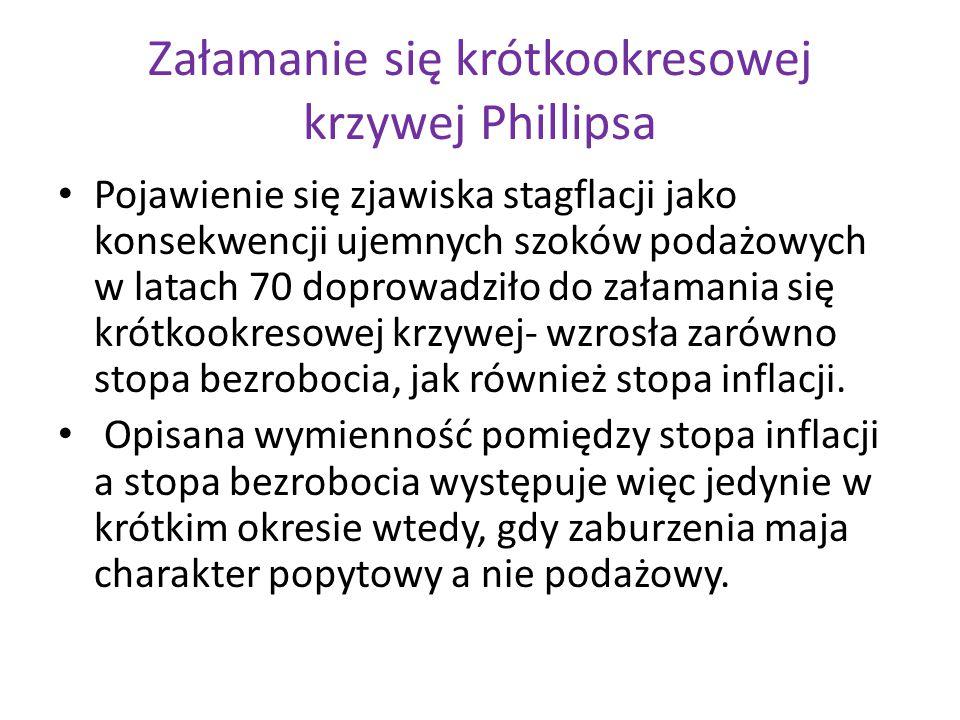 Załamanie się krótkookresowej krzywej Phillipsa