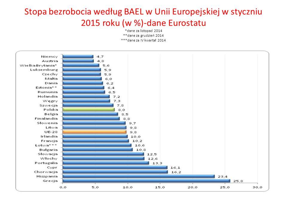 Stopa bezrobocia według BAEL w Unii Europejskiej w styczniu 2015 roku (w %)-dane Eurostatu *dane za listopad 2014 **dane za grudzień 2014 ***dane za IV kwartał 2014