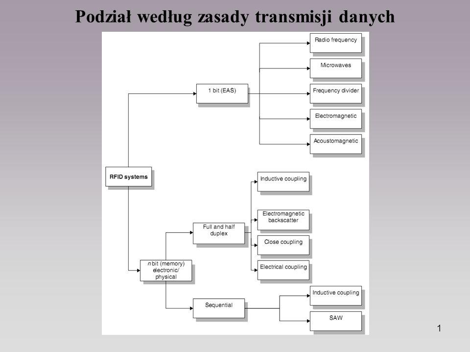 Podział według zasady transmisji danych