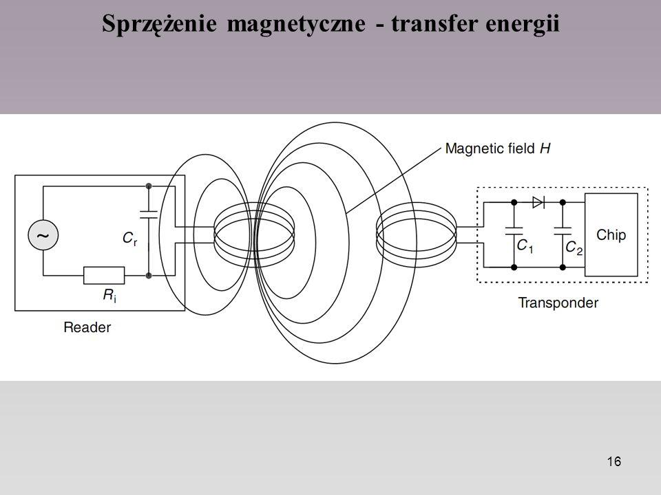 Sprzężenie magnetyczne - transfer energii