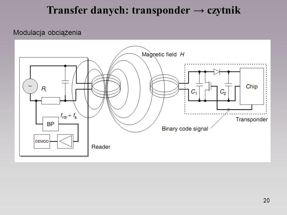 Transfer danych: transponder → czytnik