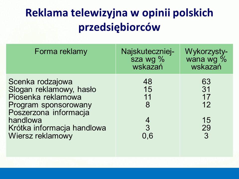 Reklama telewizyjna w opinii polskich przedsiębiorców