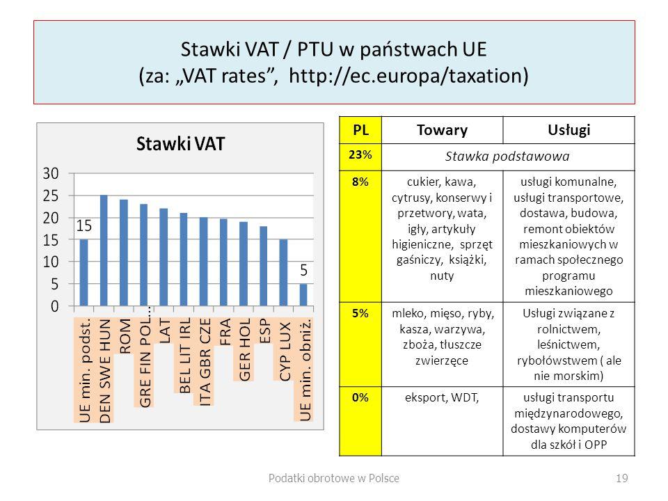 """Stawki VAT / PTU w państwach UE (za: """"VAT rates , http://ec"""