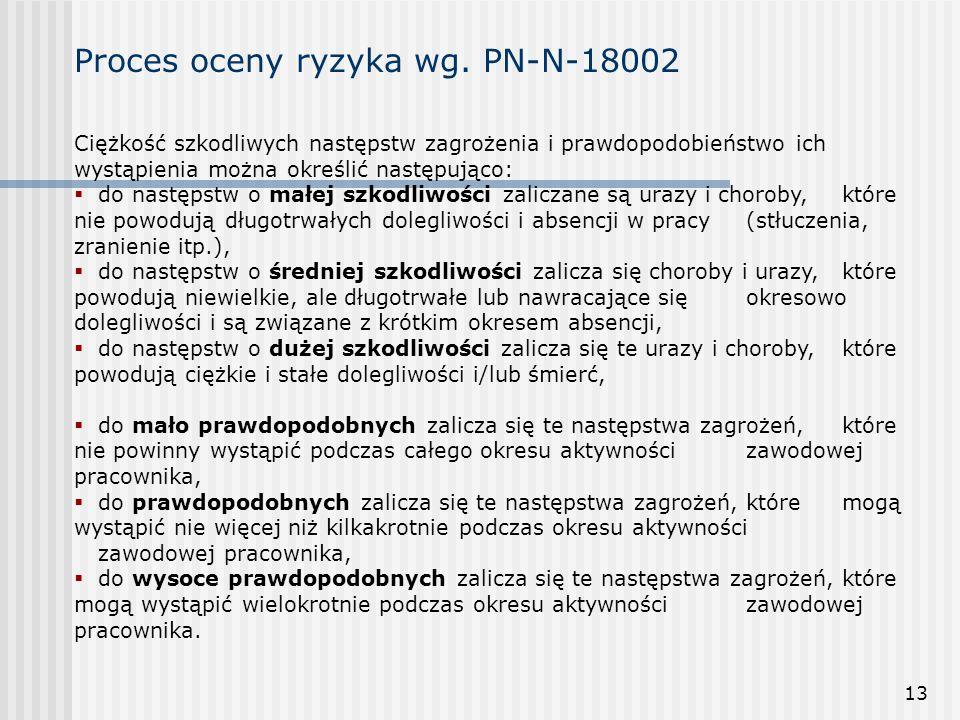 Proces oceny ryzyka wg. PN-N-18002