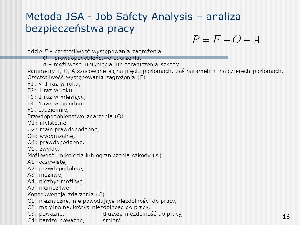 Metoda JSA - Job Safety Analysis – analiza bezpieczeństwa pracy
