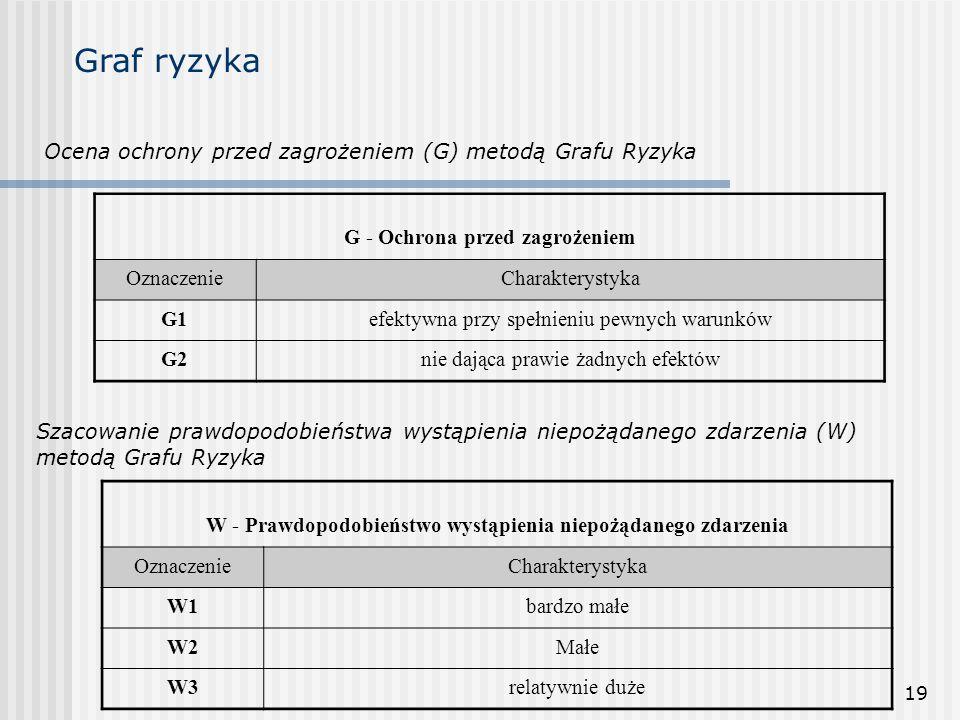 Graf ryzyka Ocena ochrony przed zagrożeniem (G) metodą Grafu Ryzyka