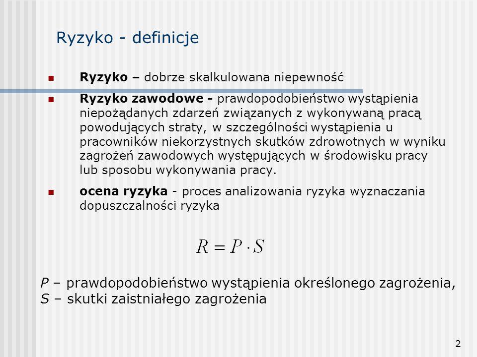 Ryzyko - definicje Ryzyko – dobrze skalkulowana niepewność.
