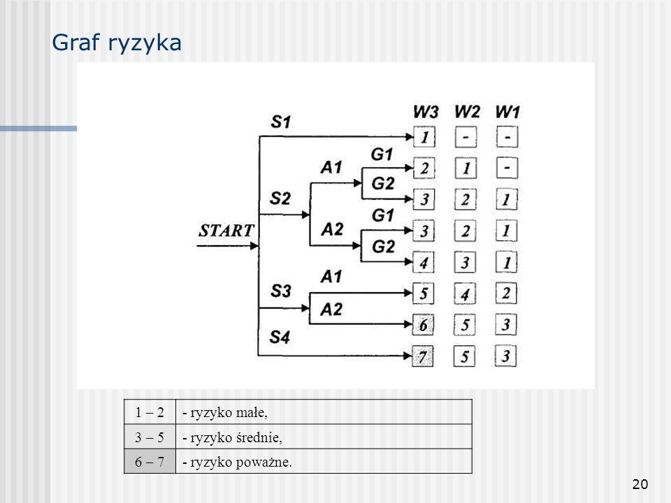 Graf ryzyka 1 – 2 - ryzyko małe, 3 – 5 - ryzyko średnie, 6 – 7