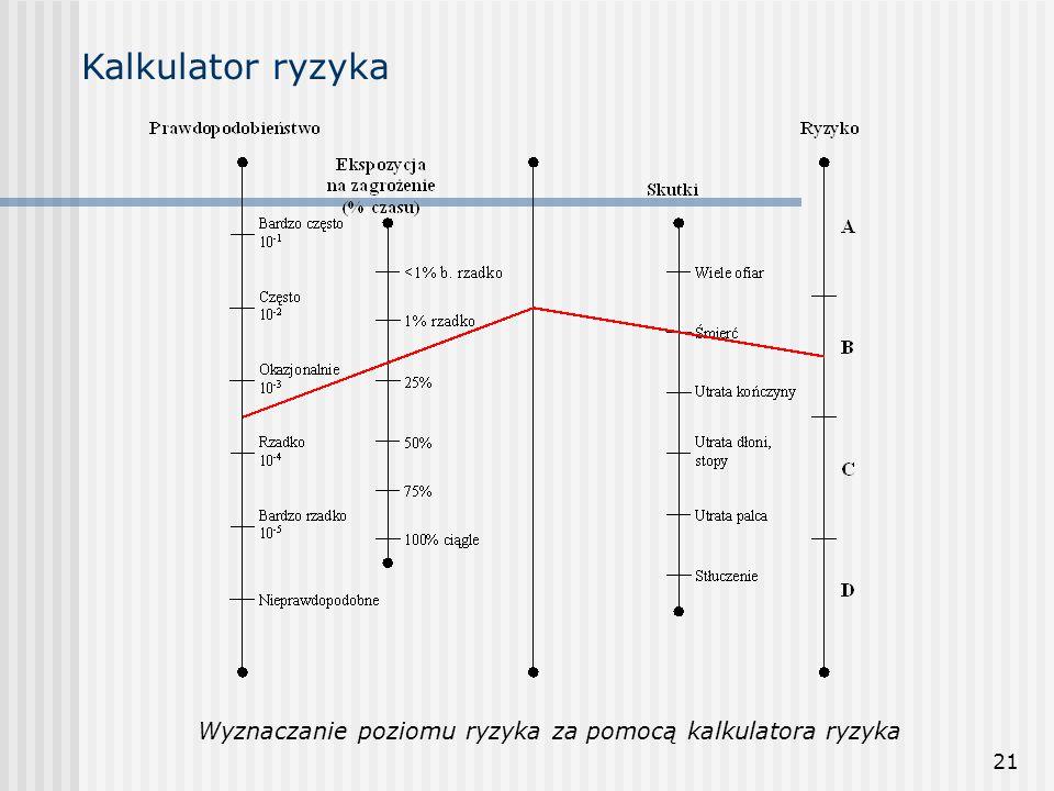 Kalkulator ryzyka Wyznaczanie poziomu ryzyka za pomocą kalkulatora ryzyka