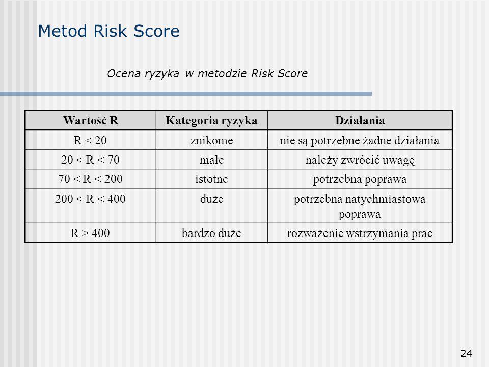 Metod Risk Score Wartość R Kategoria ryzyka Działania R < 20