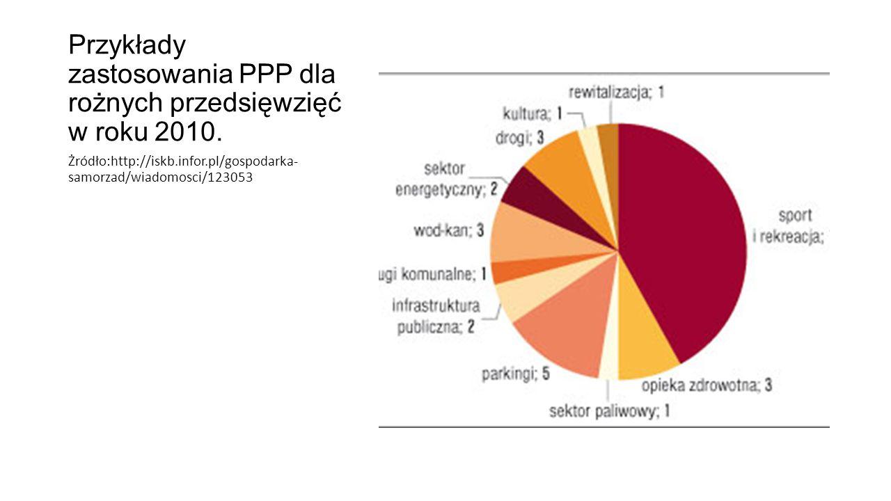 Przykłady zastosowania PPP dla rożnych przedsięwzięć w roku 2010.