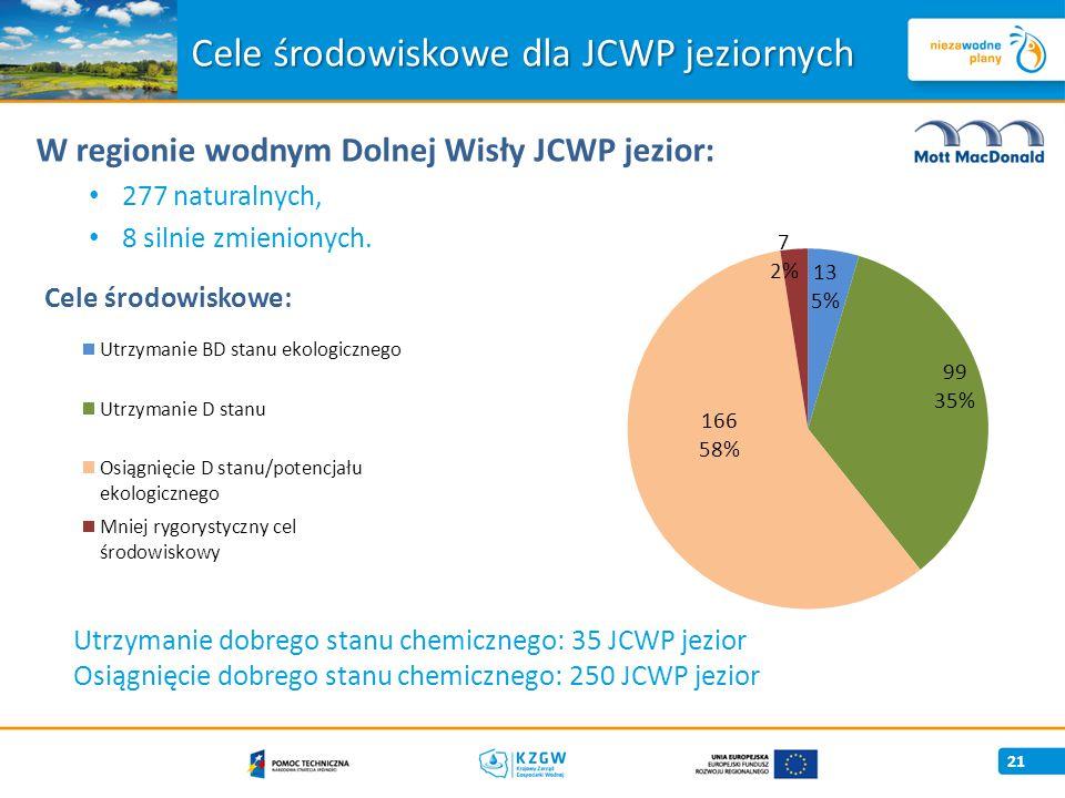 Cele środowiskowe dla JCWP jeziornych