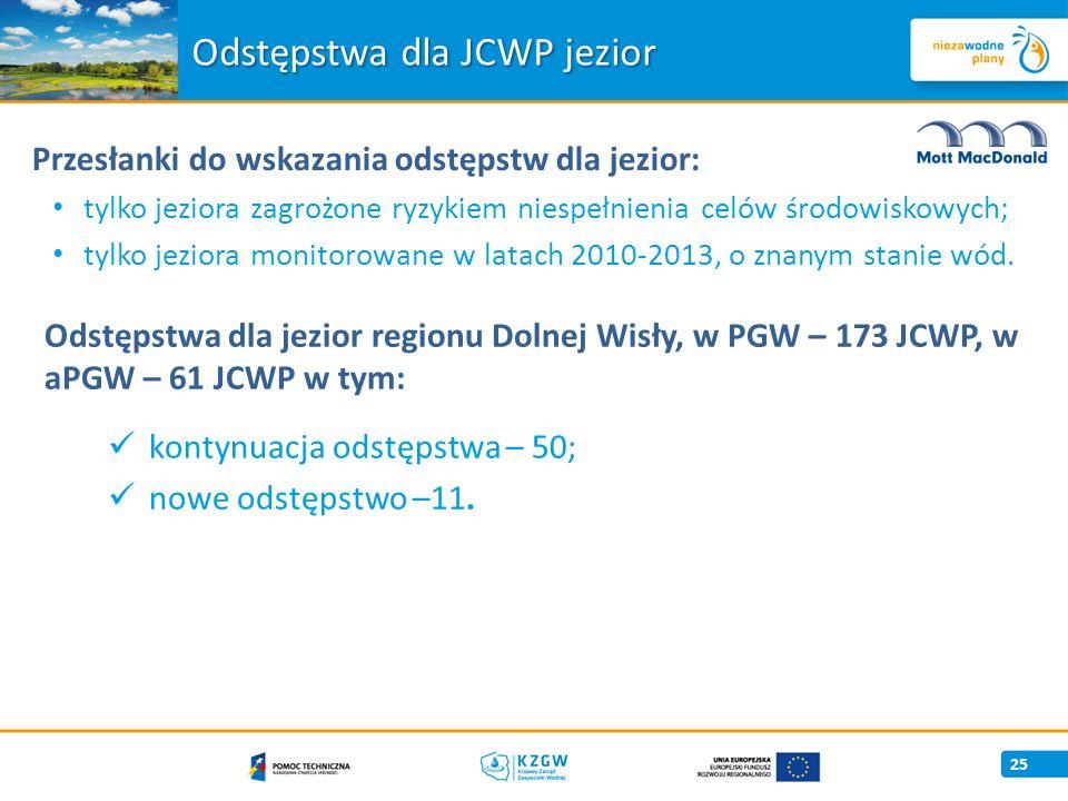 Odstępstwa dla JCWP jezior
