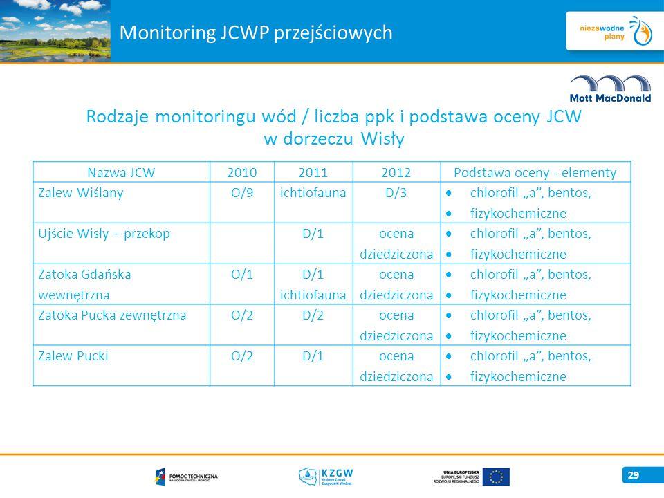 Monitoring JCWP przejściowych