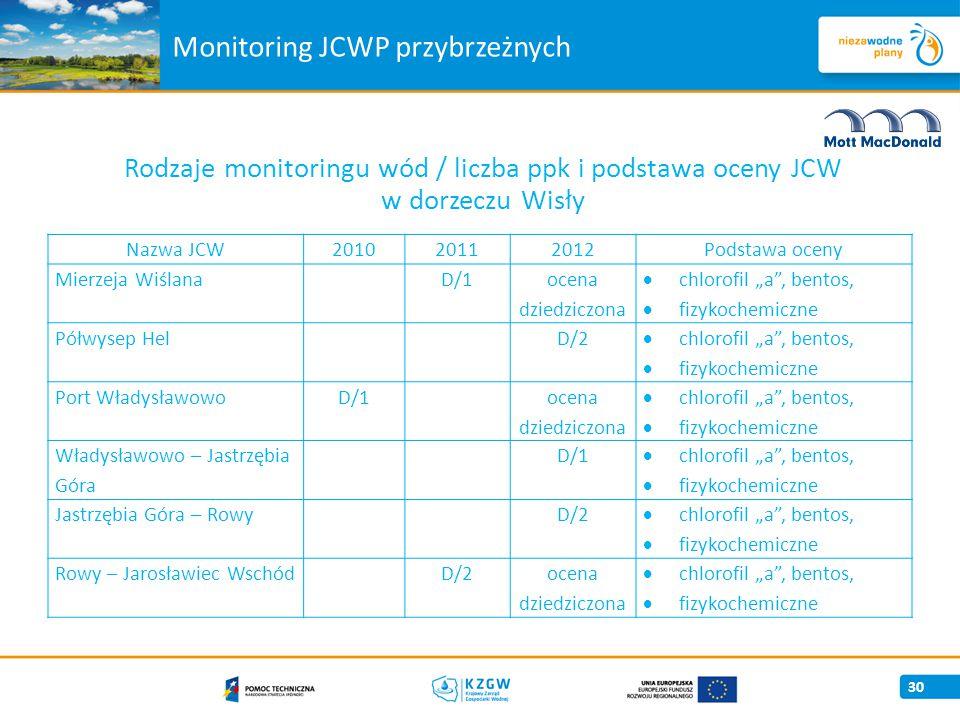 Monitoring JCWP przybrzeżnych