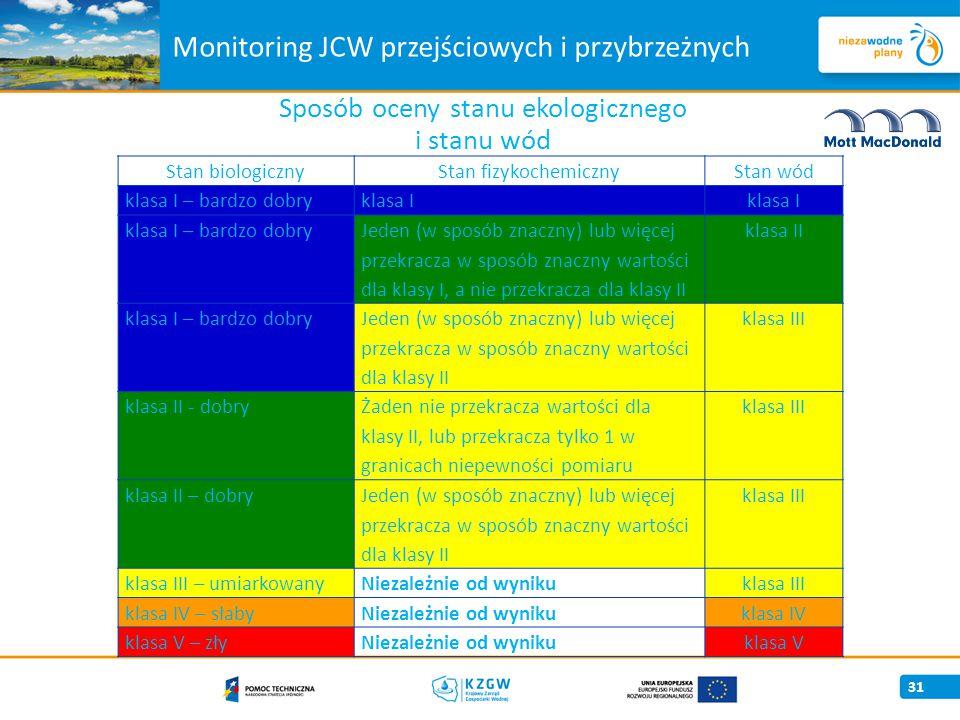 Monitoring JCW przejściowych i przybrzeżnych