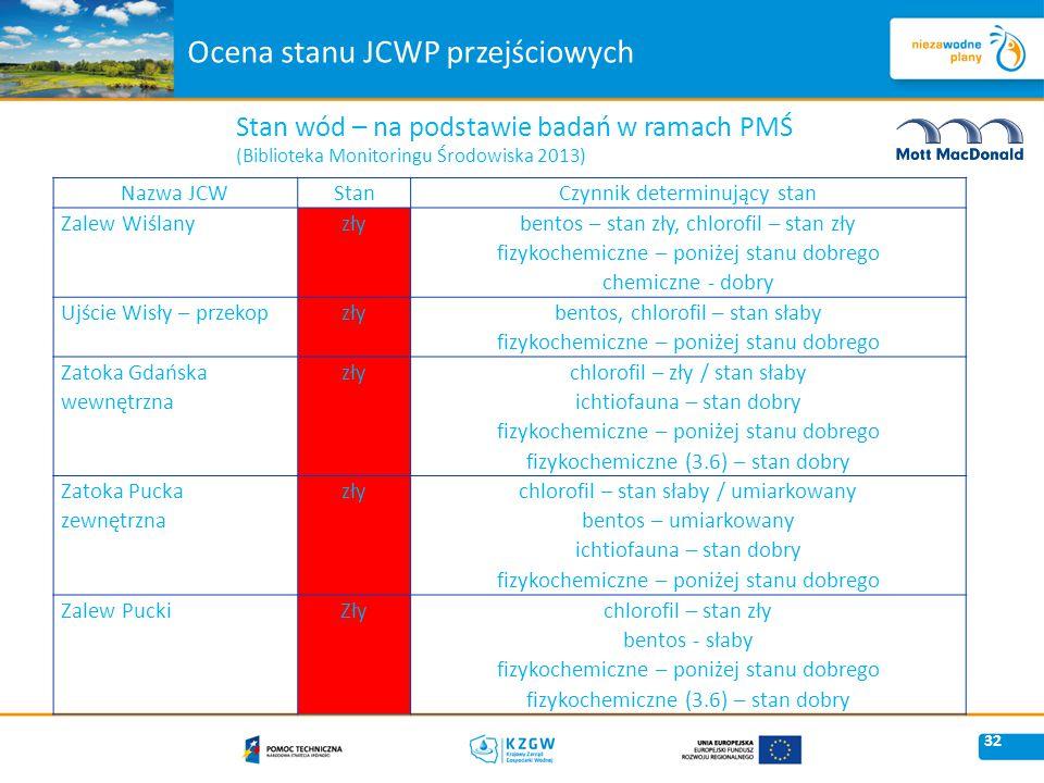 Ocena stanu JCWP przejściowych