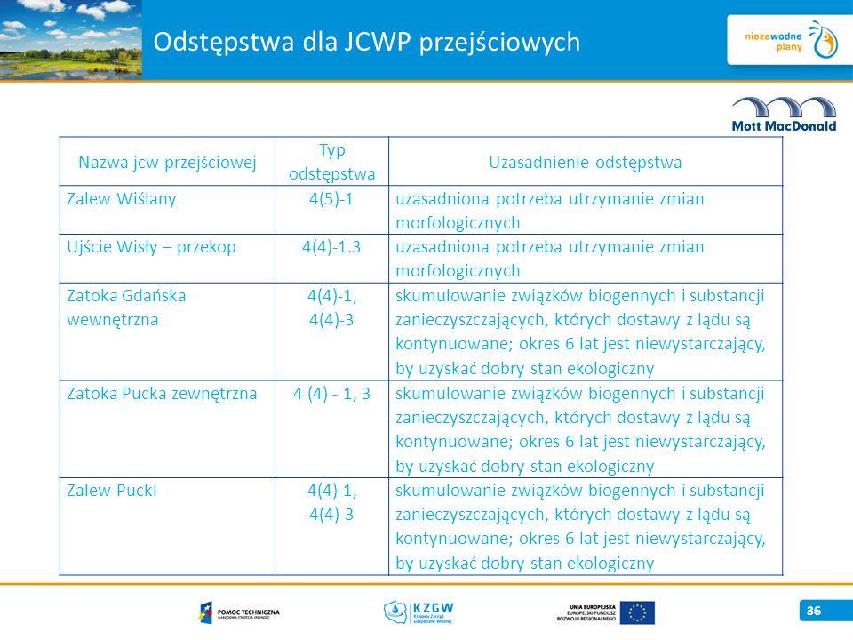 Odstępstwa dla JCWP przejściowych