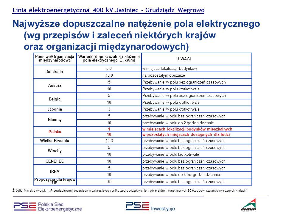 Linia elektroenergetyczna 400 kV Jasiniec – Grudziądz Węgrowo