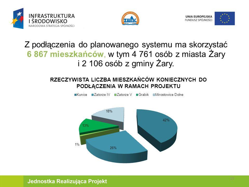 Z podłączenia do planowanego systemu ma skorzystać 6 867 mieszkańców, w tym 4 761 osób z miasta Żary i 2 106 osób z gminy Żary.