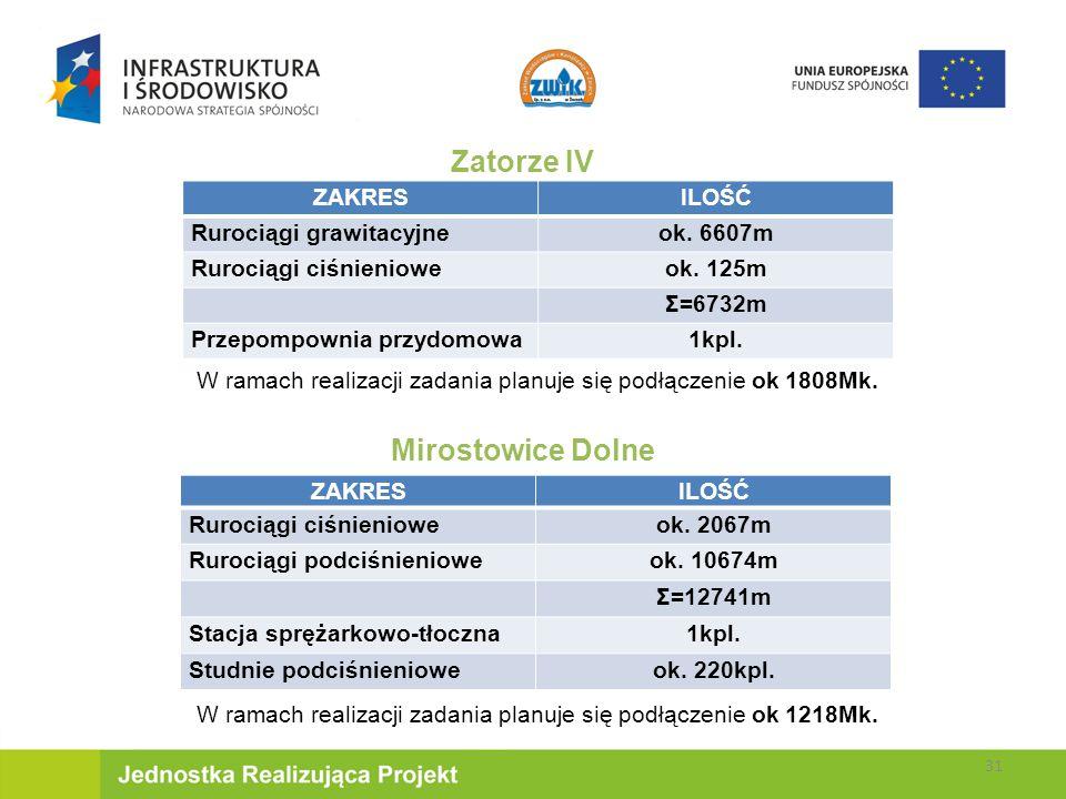 Zatorze IV Mirostowice Dolne ZAKRES ILOŚĆ Rurociągi grawitacyjne