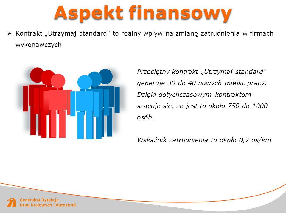 """Aspekt finansowy Kontrakt """"Utrzymaj standard to realny wpływ na zmianę zatrudnienia w firmach wykonawczych."""