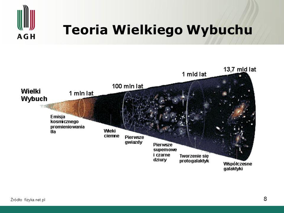 Teoria Wielkiego Wybuchu