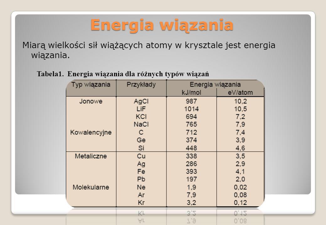 Tabela1. Energia wiązania dla różnych typów wiązań