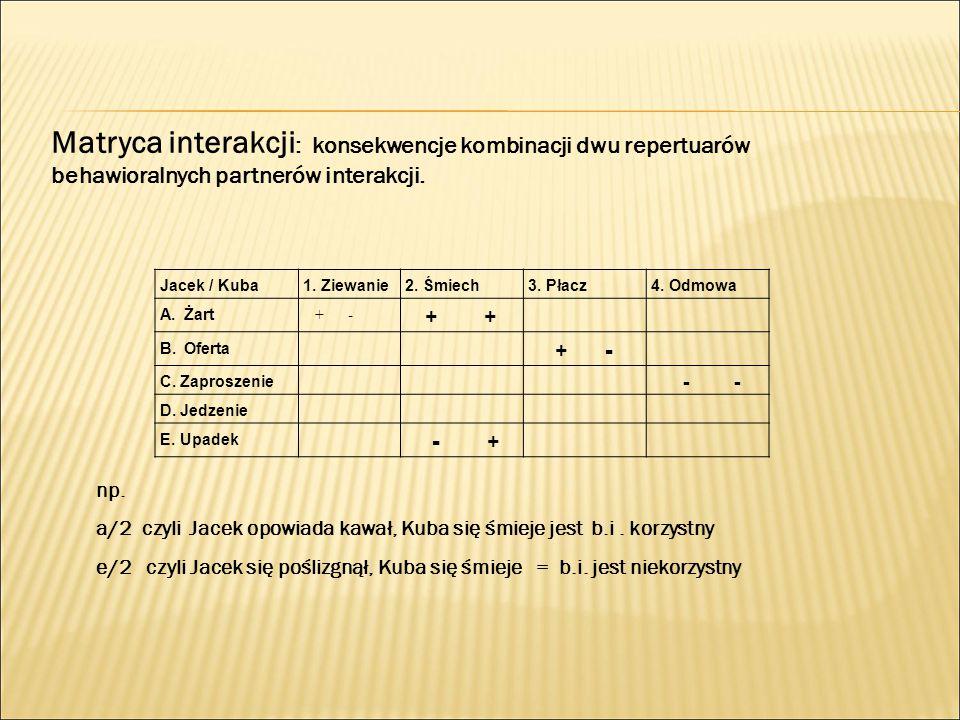 Matryca interakcji: konsekwencje kombinacji dwu repertuarów behawioralnych partnerów interakcji.