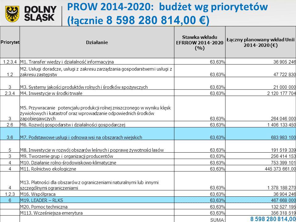 PROW 2014-2020: budżet wg priorytetów (łącznie 8 598 280 814,00 €)