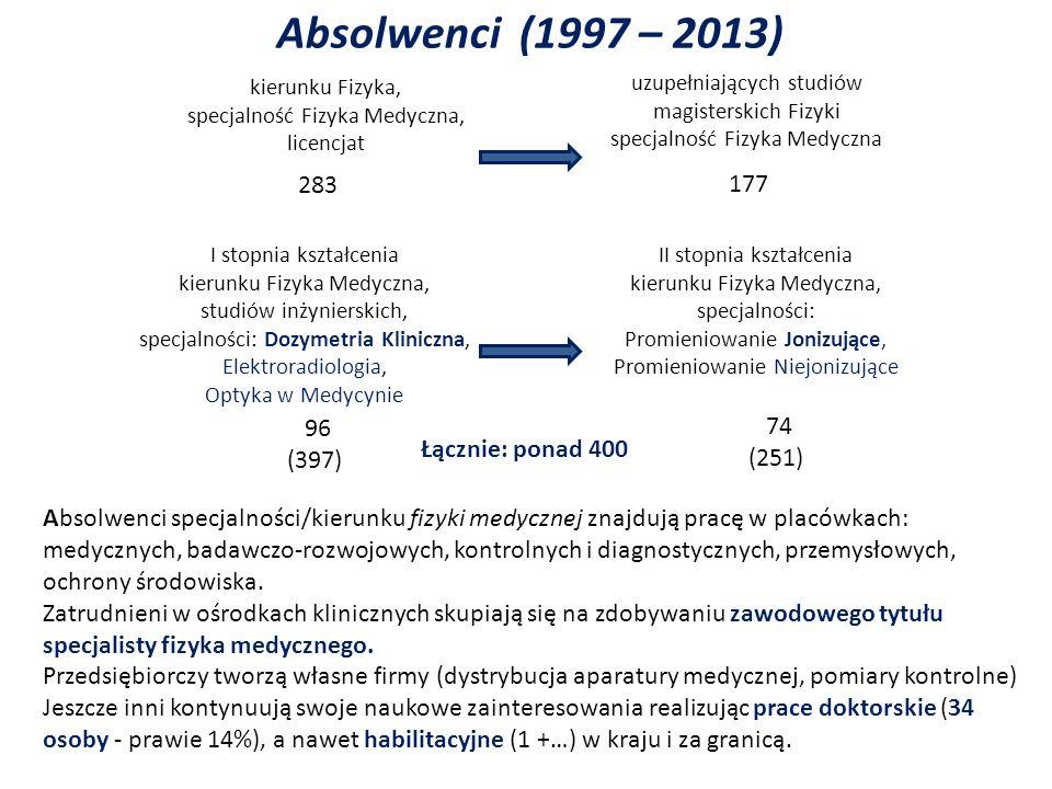 Absolwenci (1997 – 2013) 283 177 96 74 (397) (251) Łącznie: ponad 400