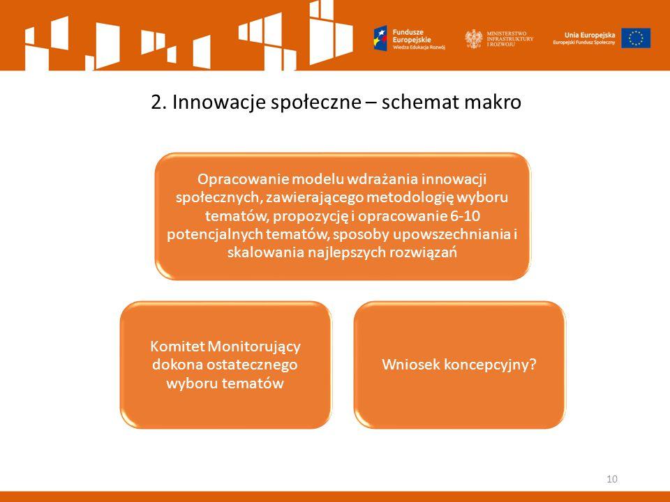 2. Innowacje społeczne – schemat makro