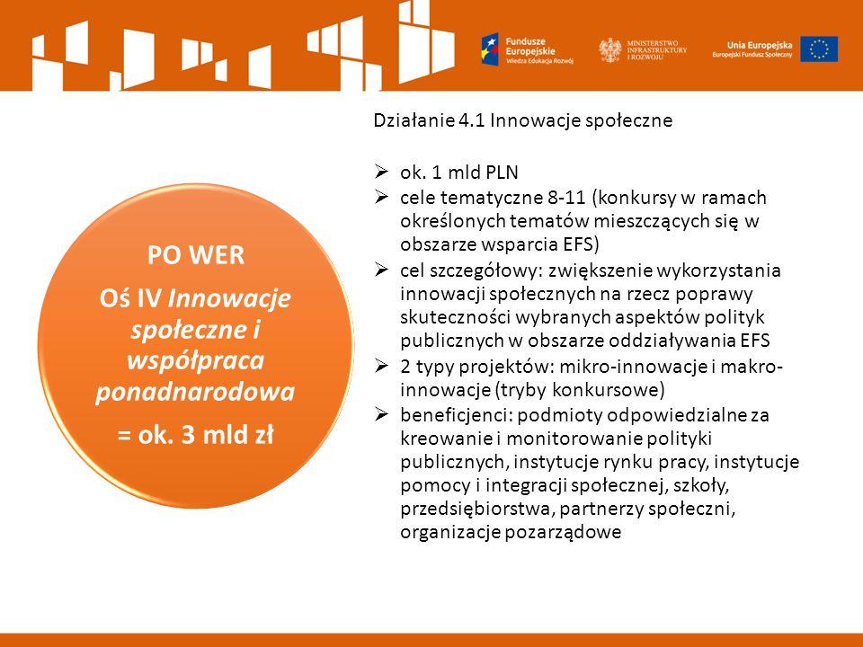 Oś IV Innowacje społeczne i współpraca ponadnarodowa