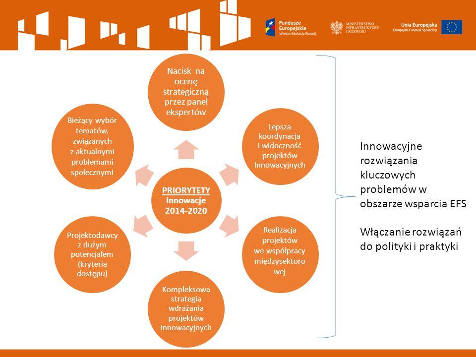 Innowacyjne rozwiązania kluczowych problemów w obszarze wsparcia EFS
