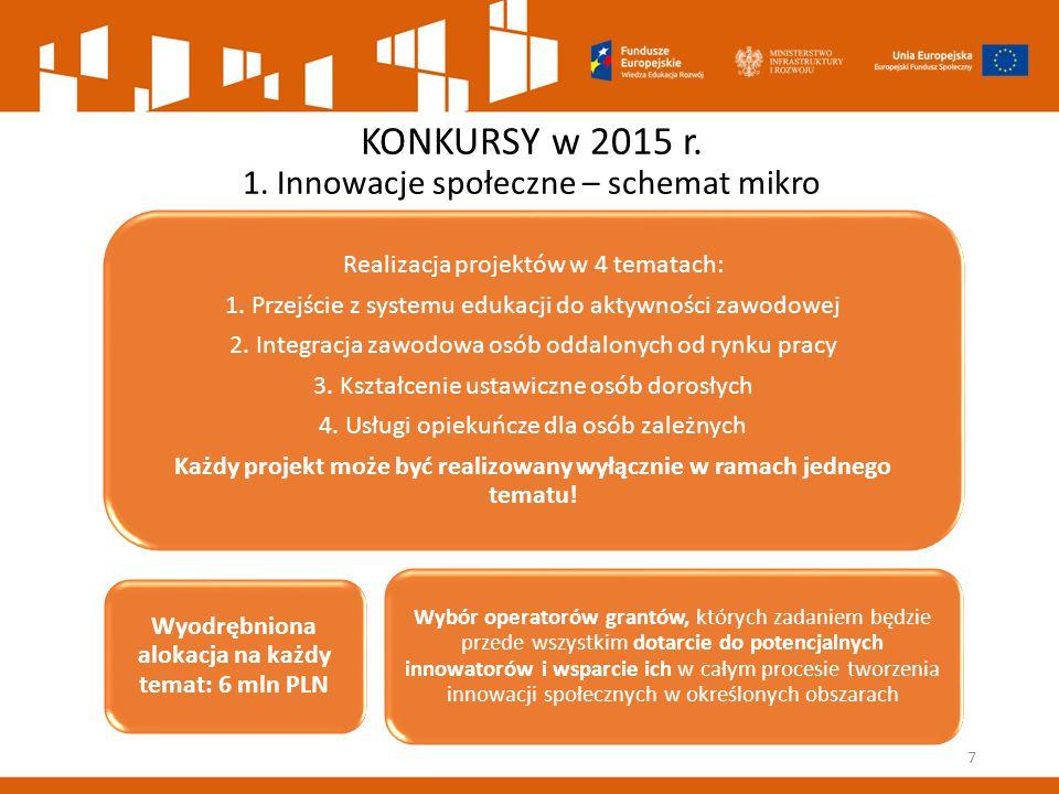KONKURSY w 2015 r. 1. Innowacje społeczne – schemat mikro