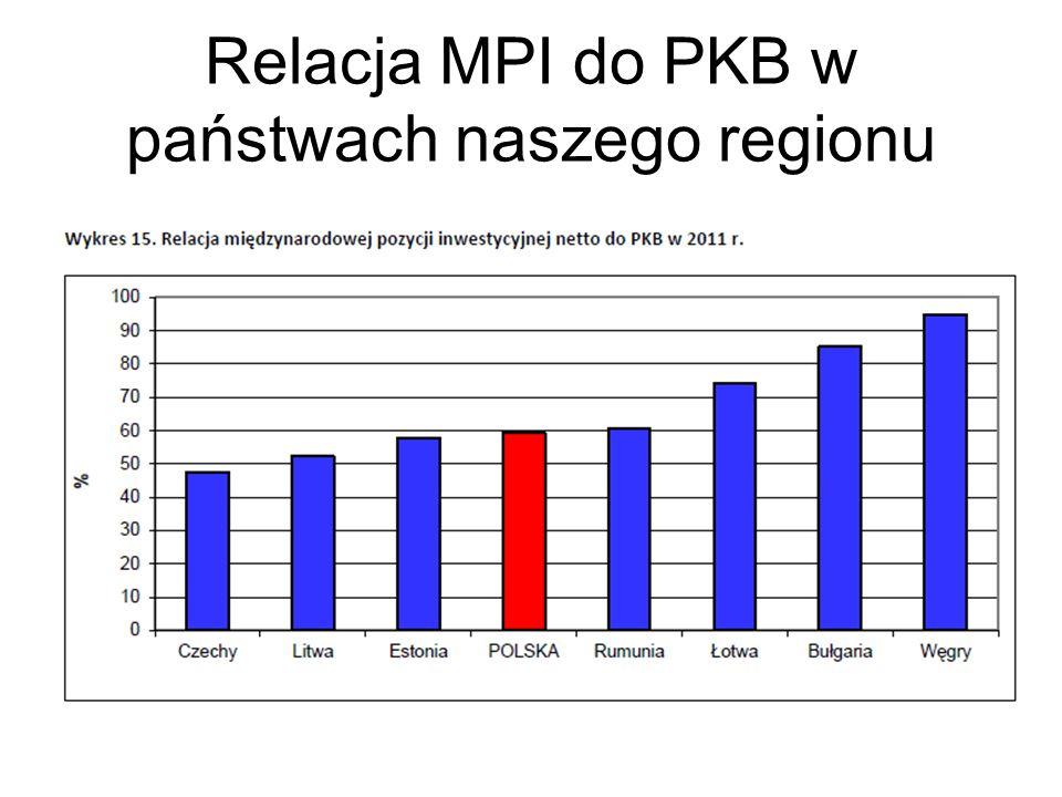 Relacja MPI do PKB w państwach naszego regionu