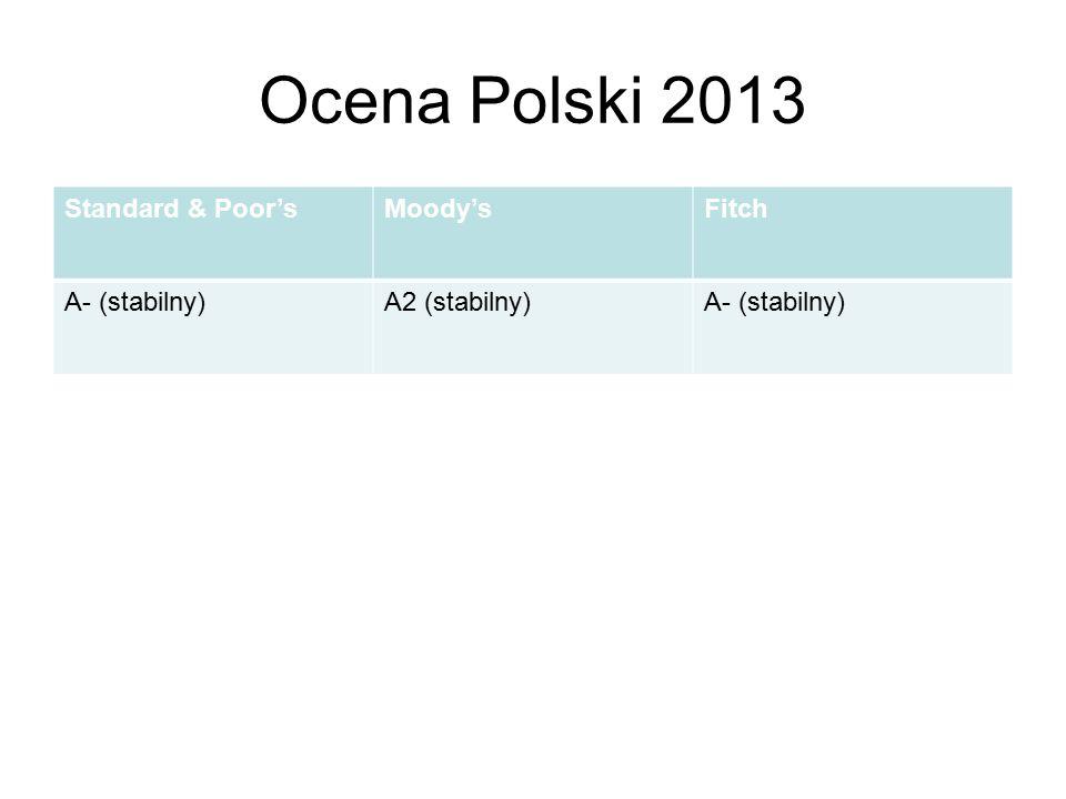 Ocena Polski 2013 Standard & Poor's Moody's Fitch A- (stabilny)