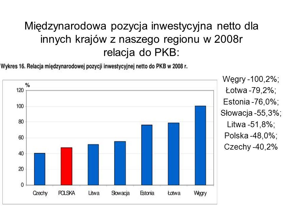Międzynarodowa pozycja inwestycyjna netto dla innych krajów z naszego regionu w 2008r relacja do PKB: