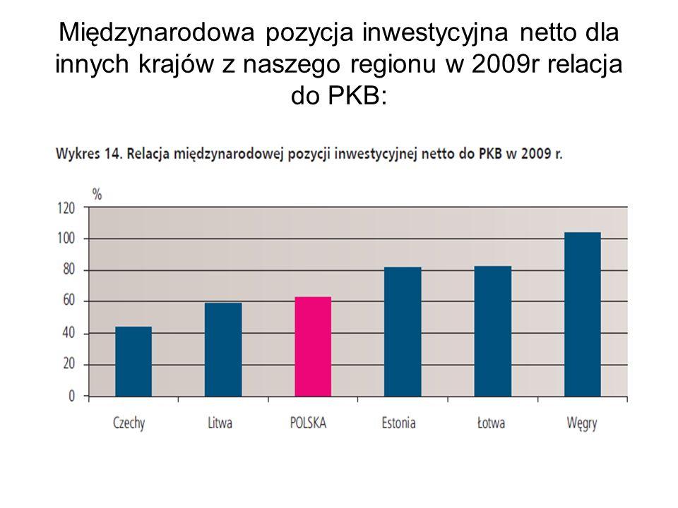 Międzynarodowa pozycja inwestycyjna netto dla innych krajów z naszego regionu w 2009r relacja do PKB: