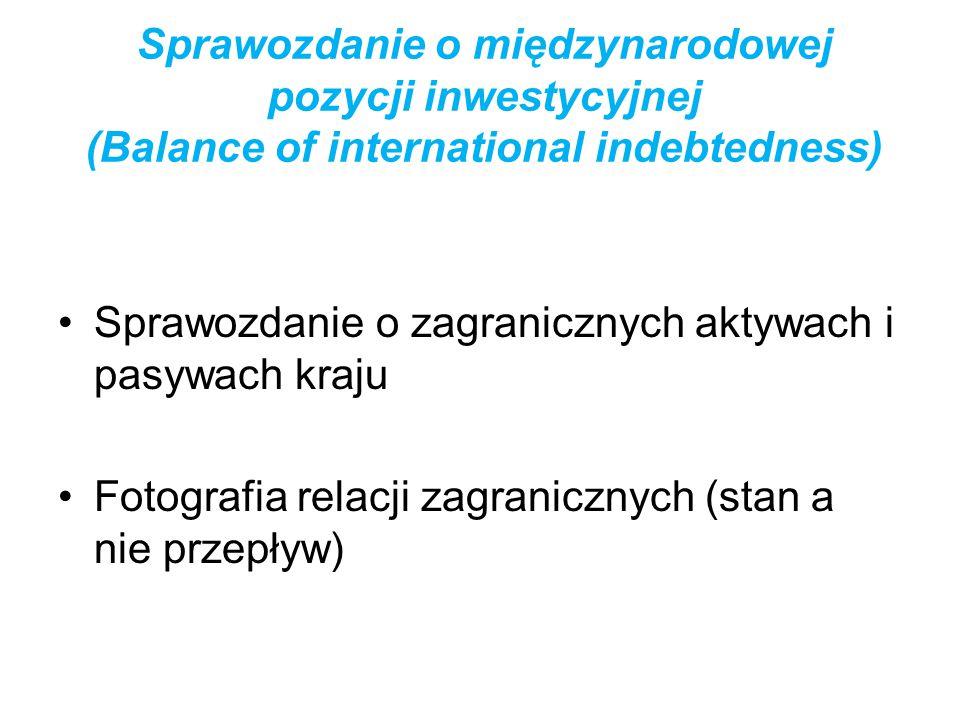 Sprawozdanie o międzynarodowej pozycji inwestycyjnej (Balance of international indebtedness)