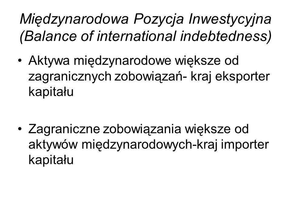 Międzynarodowa Pozycja Inwestycyjna (Balance of international indebtedness)