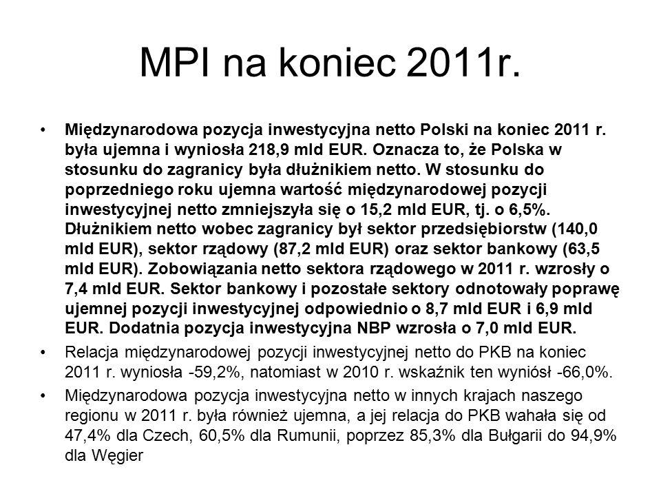 MPI na koniec 2011r.