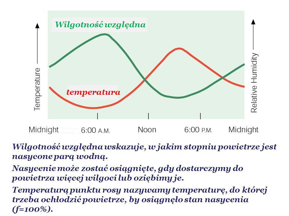 Wilgotność względna temperatura. Wilgotność względna wskazuje, w jakim stopniu powietrze jest nasycone parą wodną.