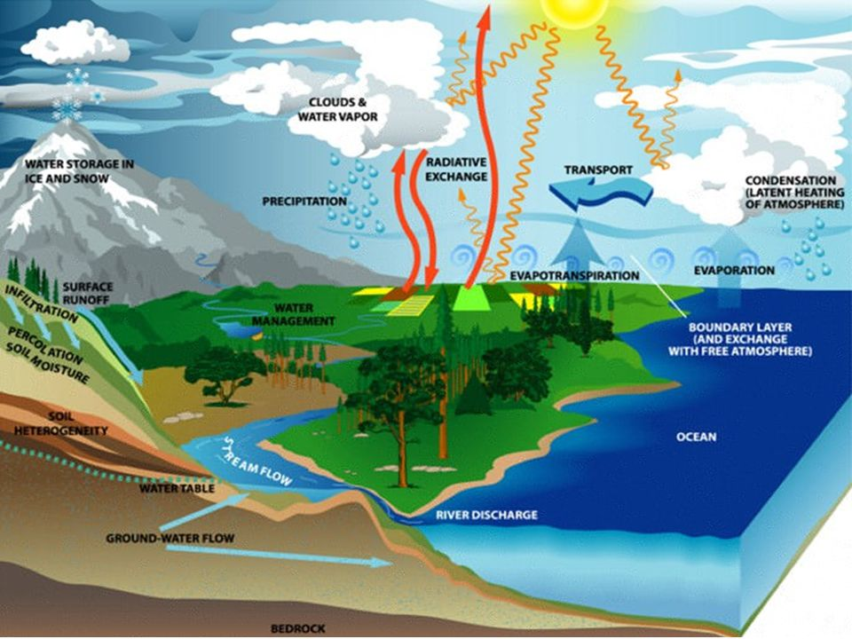 atmospheric heating weather fluxes and their The earth's weather and climate systems this research focuses on of atmospheric heating in surface fluxes impact cold pools, their.