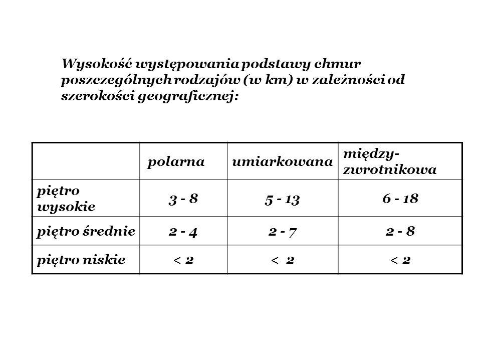 Wysokość występowania podstawy chmur poszczególnych rodzajów (w km) w zależności od szerokości geograficznej:
